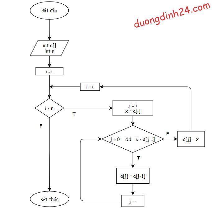 lưu đồ thuật toán sắp xếp chèn