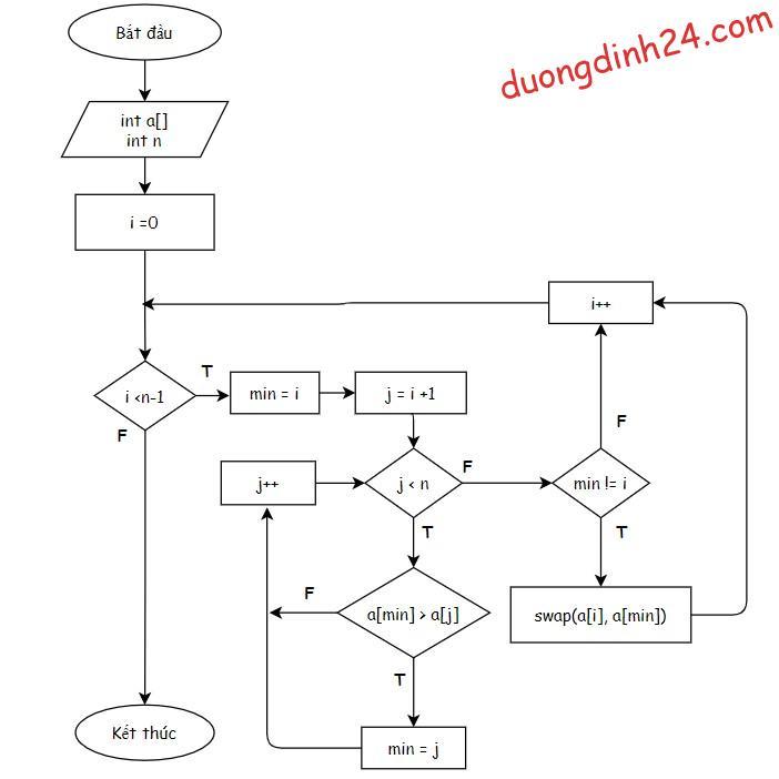 lưu đồ thuật toán sắp xếp chọn